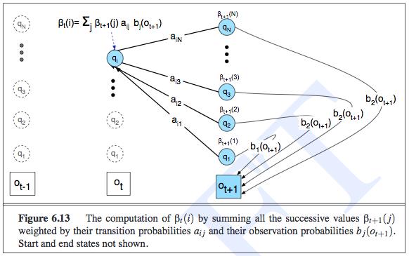 backward_probability