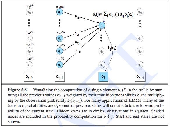 forward_probability