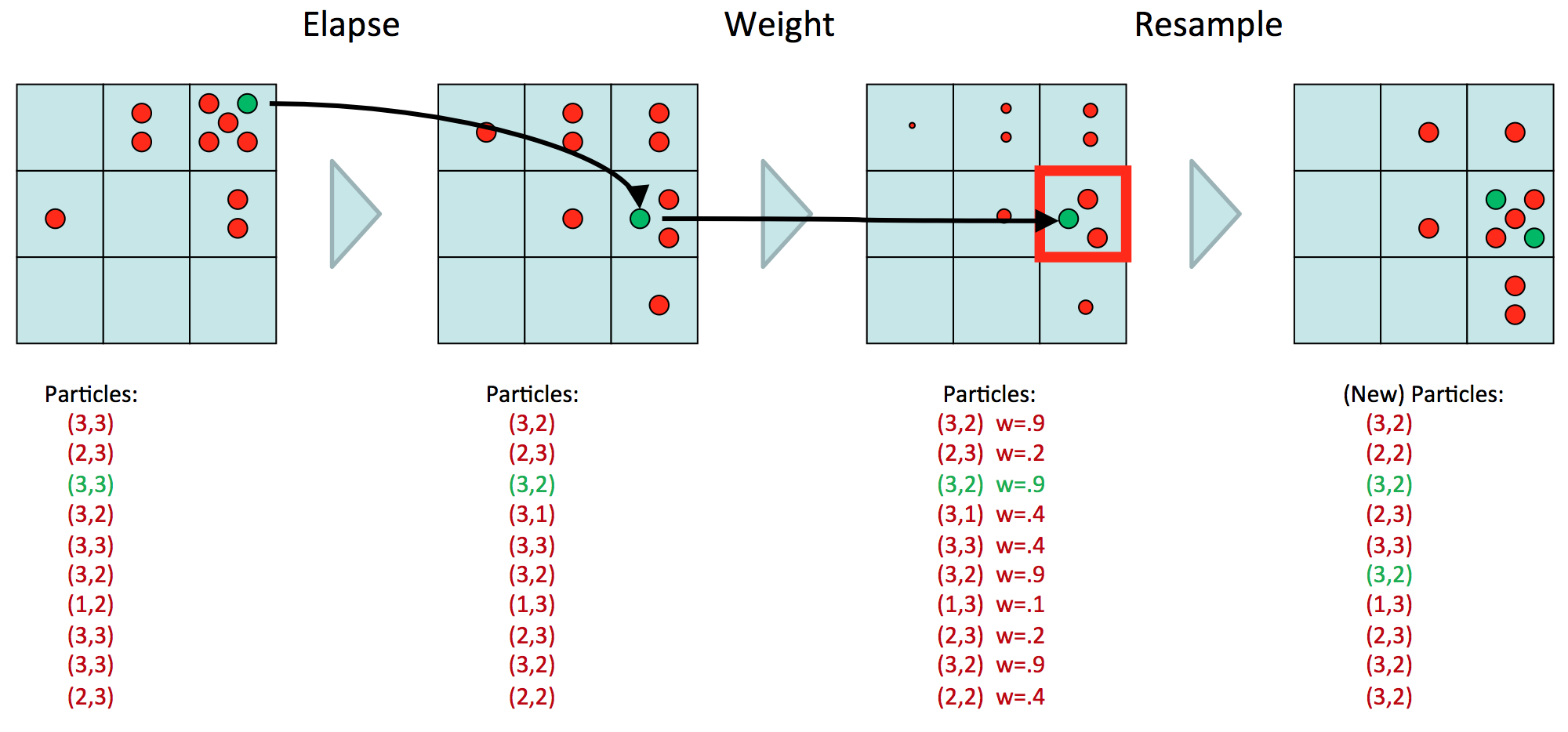 Hidden Markov Models and Particle Filtering